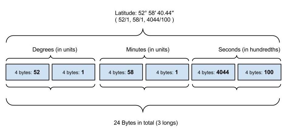 efix gps latitude format degrees minutes seconds