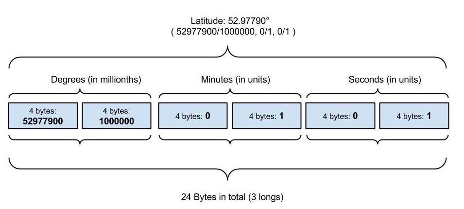 exif gps latitude format decimal degrees